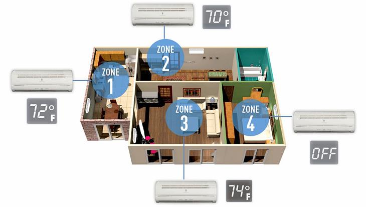 Máy lạnh Multi có thể hoạt động độc lập và cùng lúc