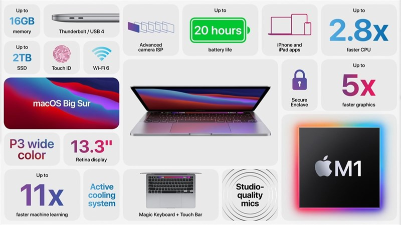 Apple launches 13-inch MacBook Pro with M1 chip: Performance is nearly 3 times the previous generation, battery life of 20 hours
