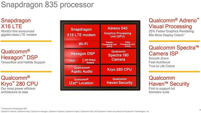Thông số của chip Snapdragon 835