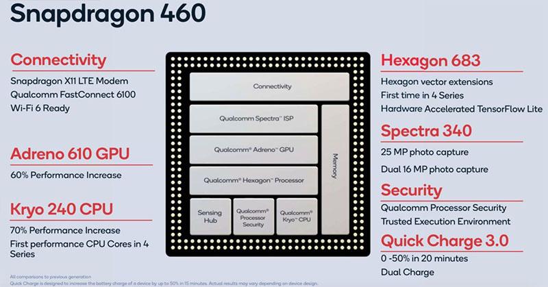 Công nghệ có trên Snapdragon 460