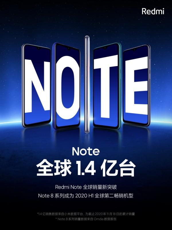 Redmi vừa xác nhận trên Weibo rằng hãng đã bán được 140 triệu chiếc smartphone thuộc dòng Redmi Note trên toàn thế giới