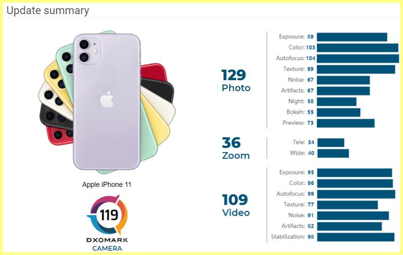 Bảng tóm tắt điểm số camera của iPhone 11 trên DxOMark đã được cập nhật