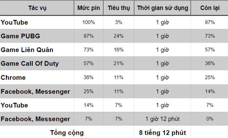 Thời lượng sử dụng pin trên iPhone 12