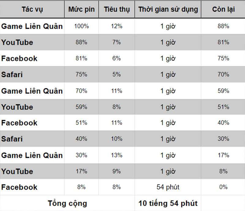 Measure the battery life of iPhone 12 Pro Max
