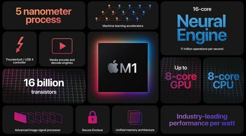 Công nghệ trên con chip Apple M1