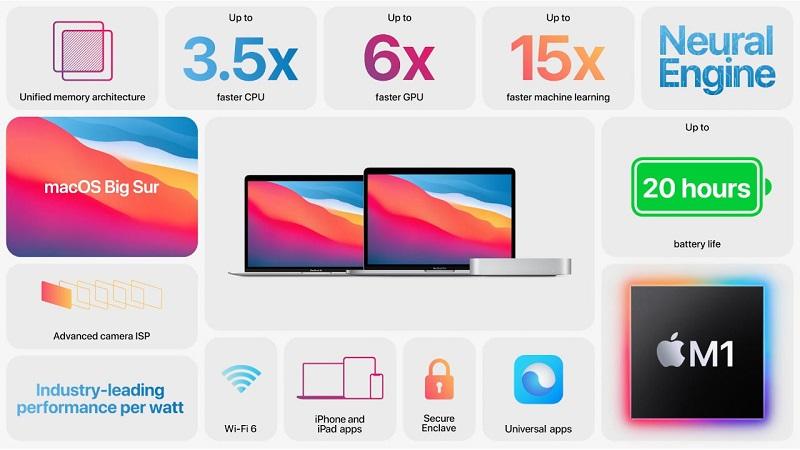 Hiệu năng mà Apple từng công bố
