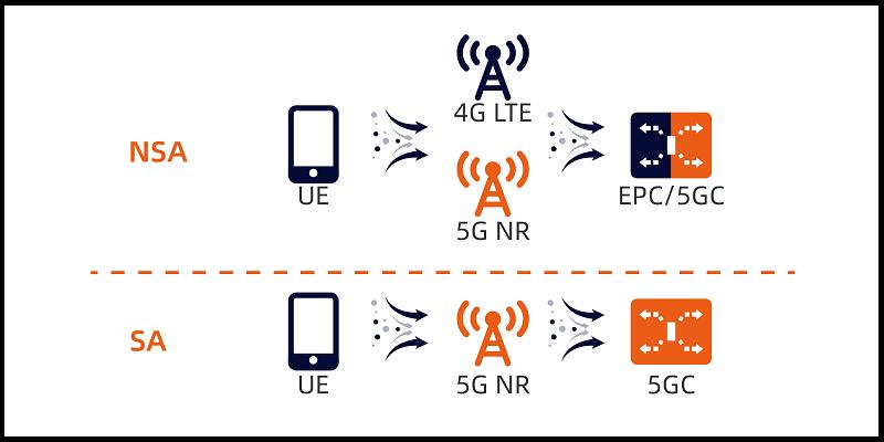 Tại sao dùng 5G không cần đổi SIM mà lúc 3G lên 4G lại phải đổi?