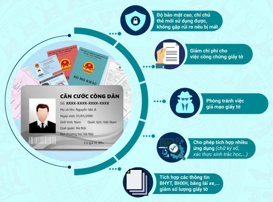 Làm thẻ căn cước công dân gắn chip mới: Các loại giấy tờ bạn cần mang