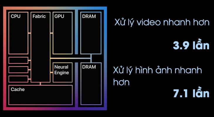 Hiệu năng của chip Apple M1