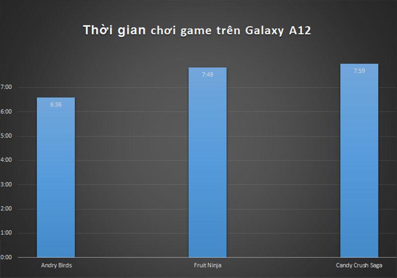 Test thời lượng chơi game trên Galaxy A12