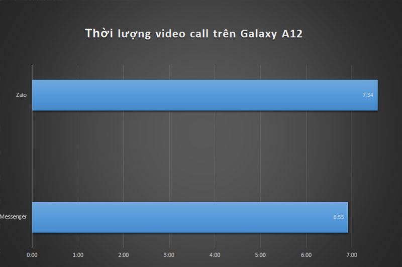Đo thời lượng video call trên Galaxy A12