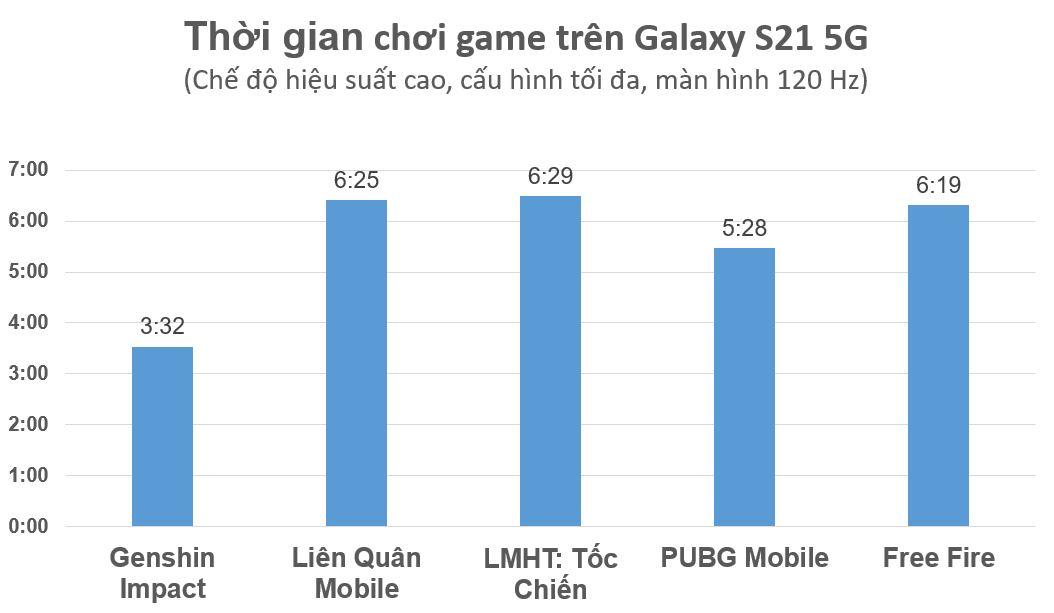 Ngay cả các tựa game cũng không làm khó được Samsung Galaxy S21 5G