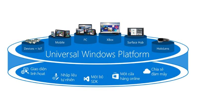Windows Core OS đi chung với các ứng dụng Universal Windows Platform (UWP)