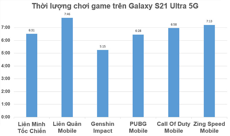 Measure gaming time on Galaxy S21 Ultra 5G