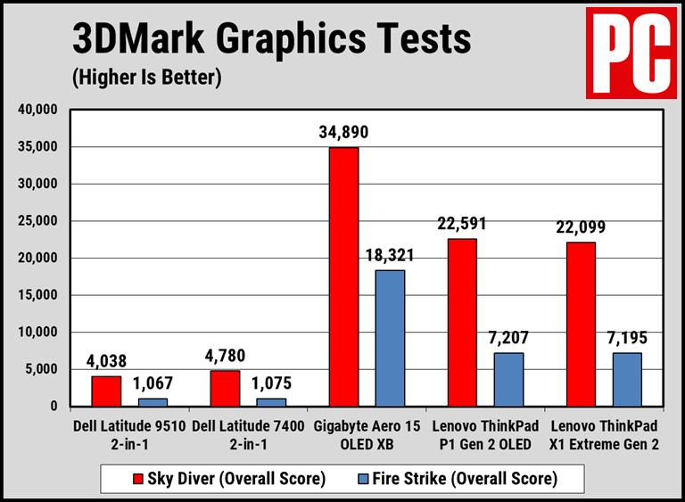 Dell Atitude 9510's disappointing 3DMark score