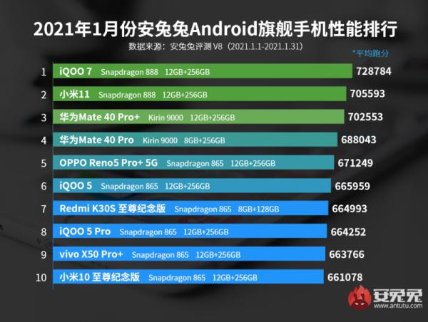 iQOO 7 vượt mặt Xiaomi Mi 11, dẫn đầu bảng xếp hạng flagship có hiệu năng mạnh nhất trên AnTuTu tháng 1/2021
