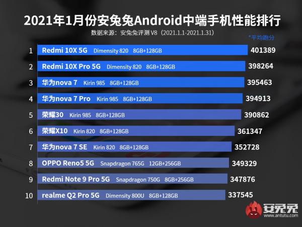Redmi 10X 5G dẫn đầu bảng xếp hạng smartphone tầm trung có hiệu năng mạnh nhất trên AnTuTu tháng 1/2021