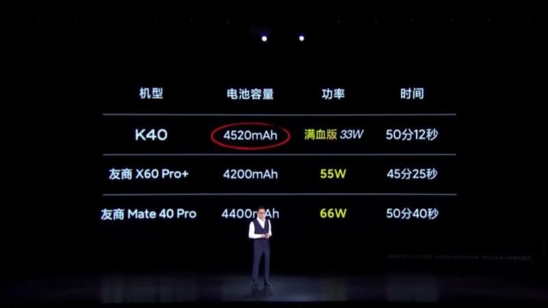 Redmi K40 có dung lượng pin 4.520 mAh cùng sạc nhanh 33 W