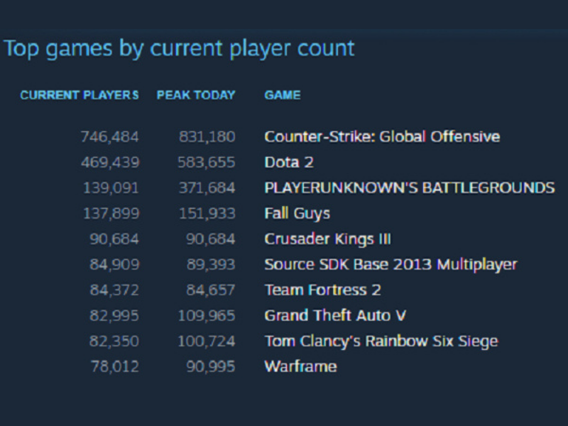 PUBG is currently not too attractive for PC and console gamers.  (Source: Steam).