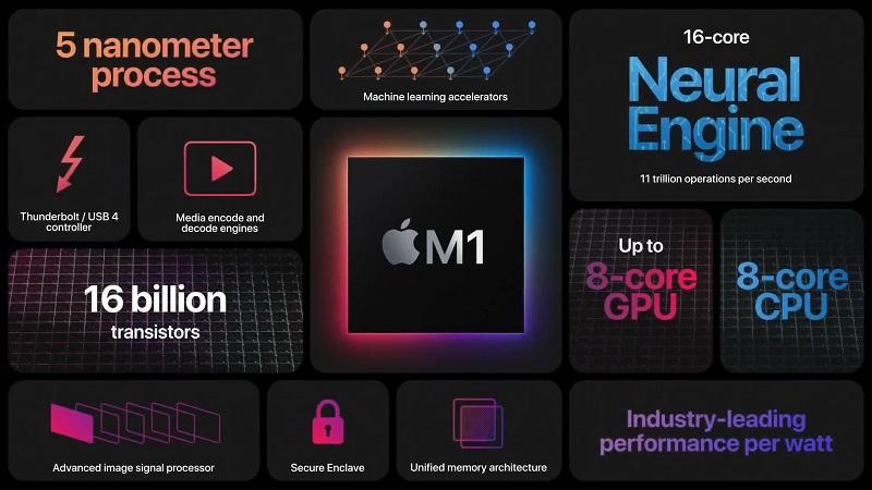 Hiệu suất của Apple M1 tiến trình ARM và quá vượt trội
