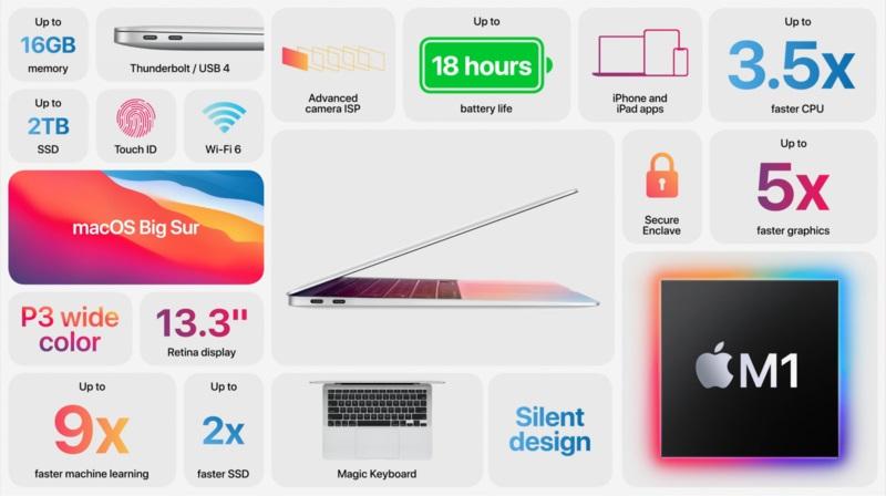 Những điểm ấn tượng trên Macbook M1