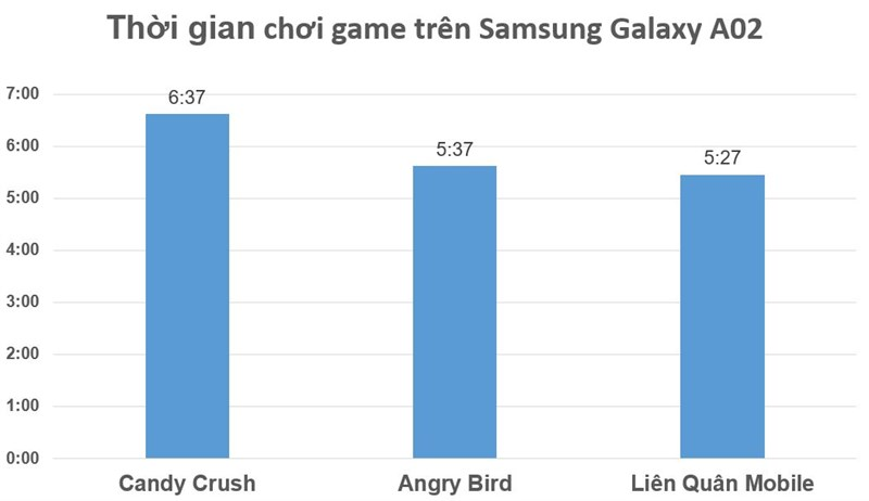 Test results on Samsung Galaxy A02 game