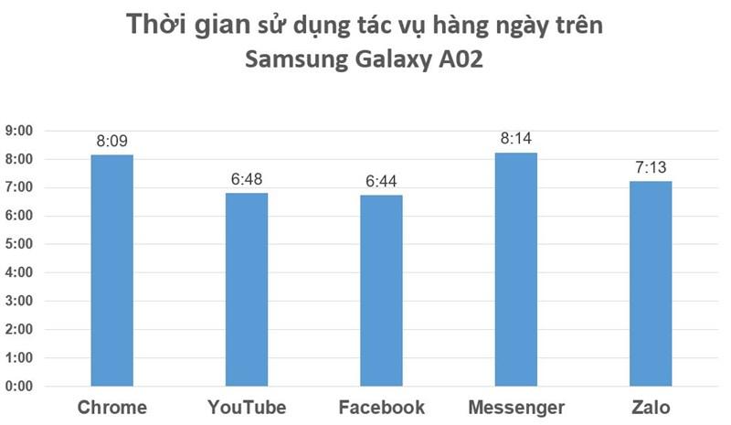 Test daily tasks on Samsung Galaxy A02