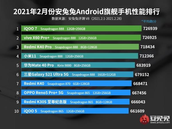 iQOO 7 tiếp tục dẫn đầu bảng xếp hạng flagship có hiệu năng mạnh nhất trên AnTuTu tháng 2/2021
