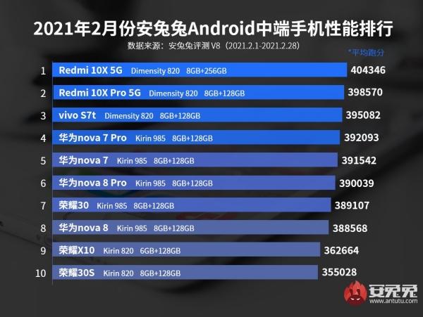 Redmi 10X 5G dẫn đầu bảng xếp hạng smartphone tầm trung có hiệu năng mạnh nhất trên AnTuTu tháng 2/2021