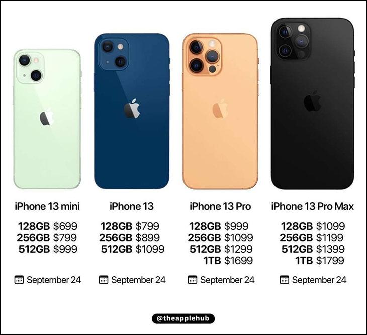 Chi tiết giá bán các dòng sản phẩm iPhone 13