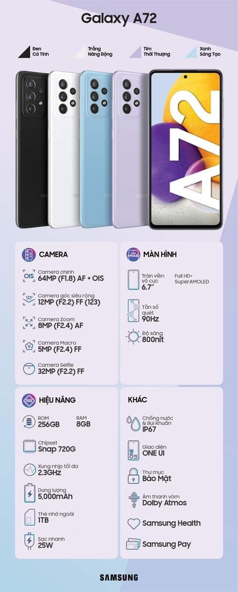 Tổng hợp những điểm nhấn về thông số của Samsung Galaxy A72.