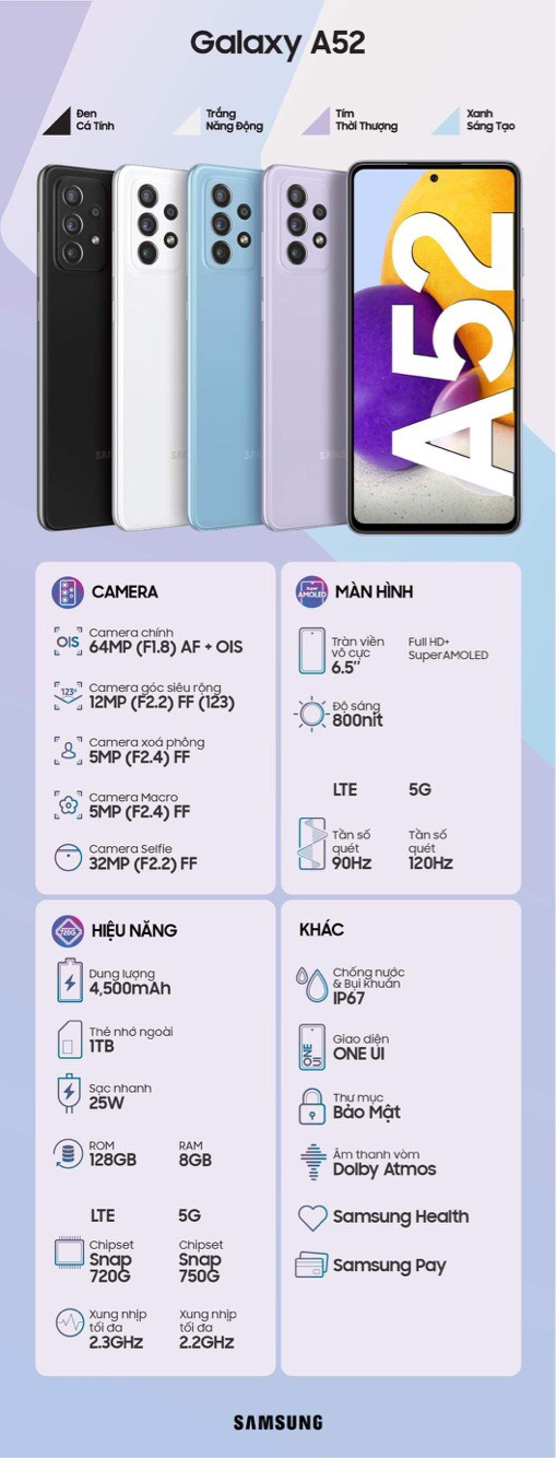 Tổng hợp những điểm nhấn về thông số của Samsung Galaxy A52.