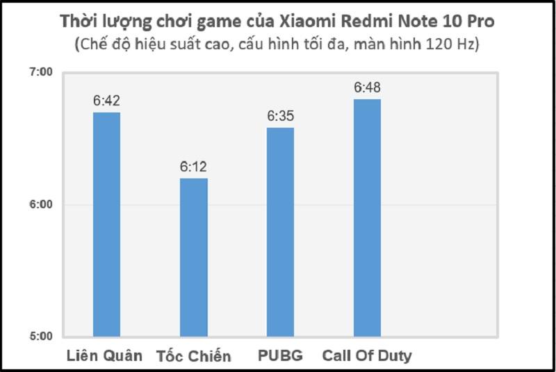 Thời lượng pin của Xiaomi Redmi Note 10 Pro khi chơi game xuyên suốt