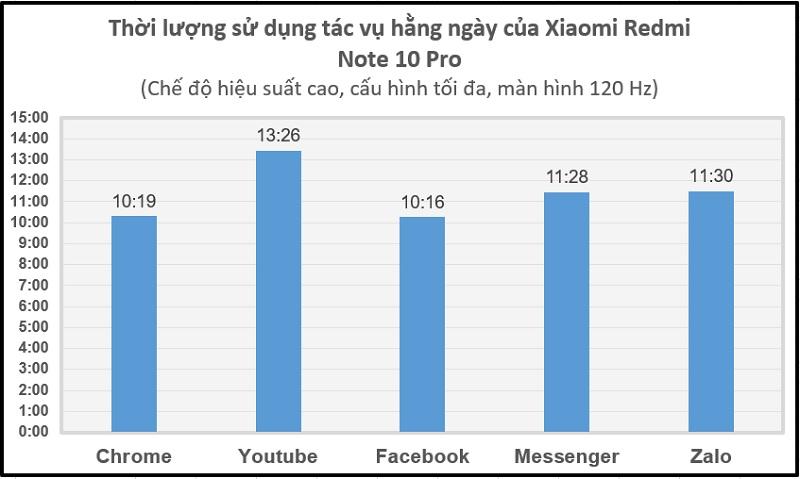 Thời lượng sử dụng các tác vụ hằng ngày của Xiaomi Redmi Note 10 Pro
