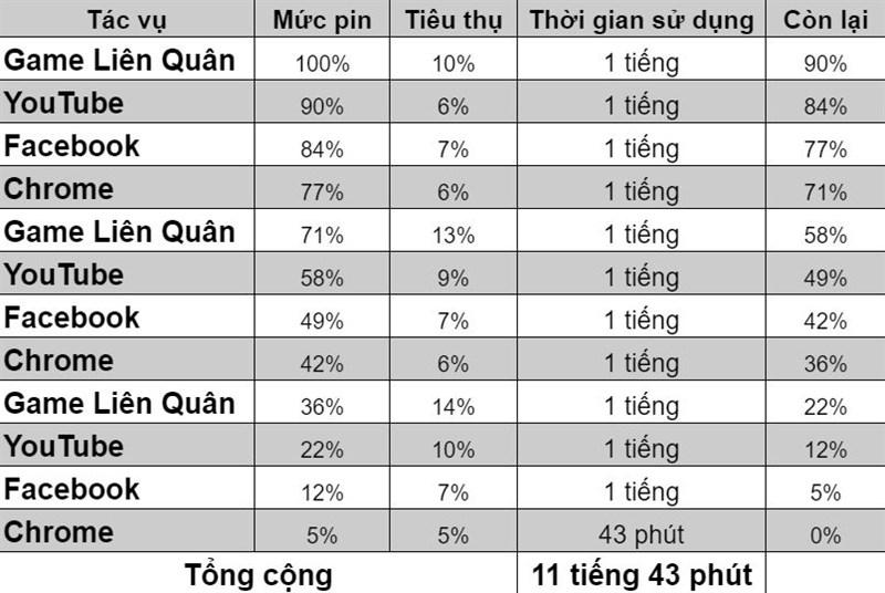 Thời lượng sử dụng pin của Xiaomi Redmi Note 10