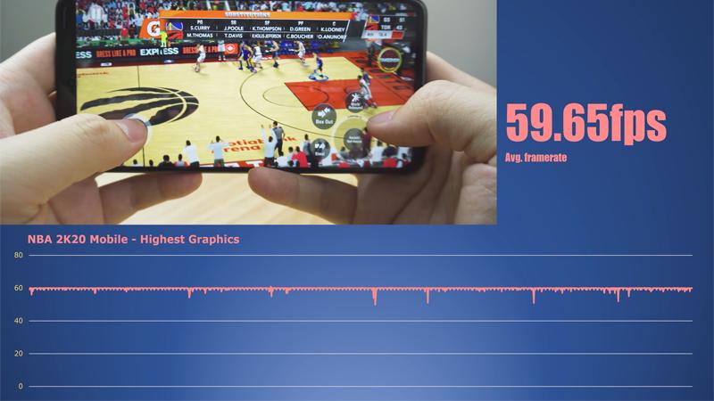 Đối với game NBA 2K20, POCO X3 Pro vẫn dễ dàng đạt được tốc độ khung hình trung bình ở mức 59.65 khung hình/ giây