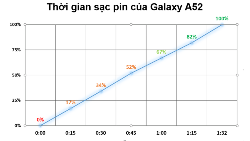 Để sạc đầy pin 4.500 mAh của Galaxy A52, chúng ta sẽ mất khoảng 1 tiếng 39 phút.