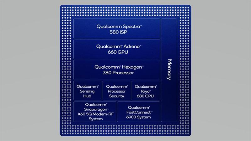 Sơ đồ khối của Snapdragon 888 5G