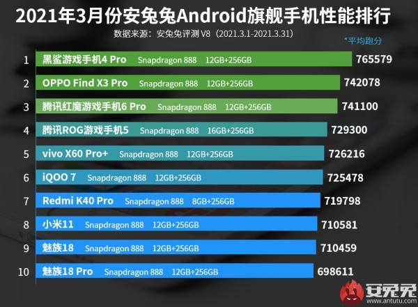 Black Shark 4 Pro dẫn đầu bảng xếp hạng flagship có hiệu năng mạnh nhất trên AnTuTu tháng 3/2021