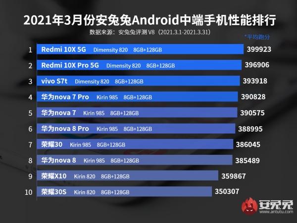 Redmi 10X 5G tiếp tục dẫn đầu bảng xếp hạng smartphone tầm trung có hiệu năng mạnh nhất trên AnTuTu tháng 3/2021