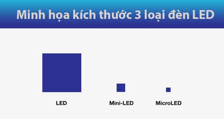 Kích thước đèn LED vs mini LED vs Micro LED