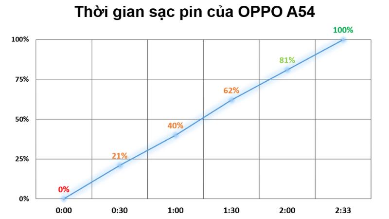 Thời gian để sạc đầy viên pin 5.000 mAh của OPPO A54 (từ 0% đến 100%) là 2 tiếng 33 phút.