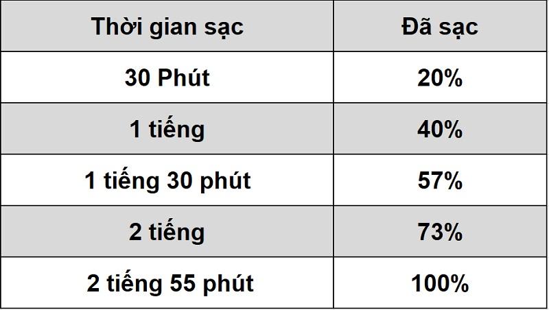 Thời lượng sử dụng pin trên Realme C25