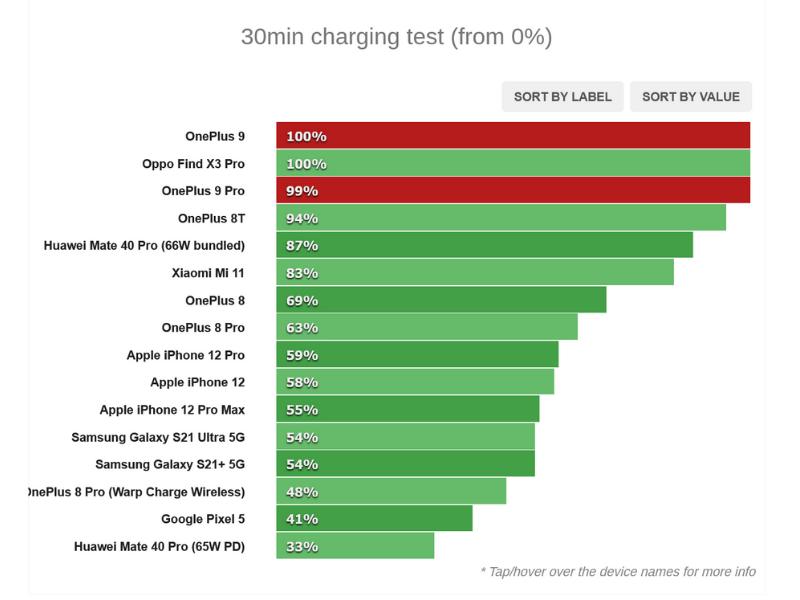 Kết quả từ bài test tốc độ sạc pin của OnePlus 9 từ trang GSMArena cũng khớp với trang Techradar. (Nguồn: GSMArena).