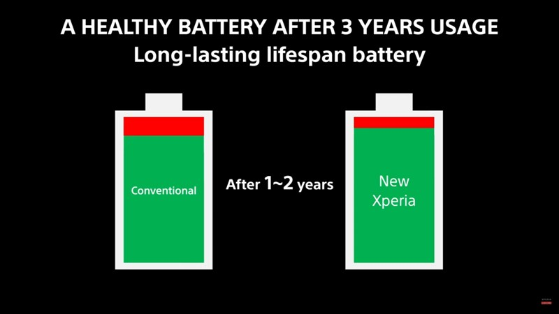 The battery on the Sony Xperia 1 Mark III has a lifespan of up to 3 years