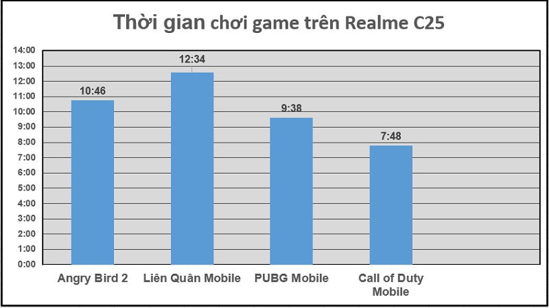 Continuous game battle time with Realme C25