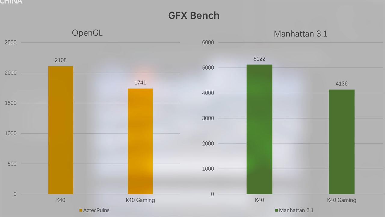 Đo OpenGL và Manhattan của Redmi K40 Gaming