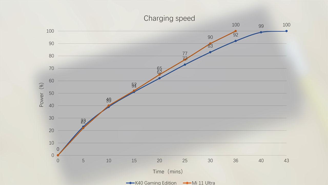 Đo tốc độ sạc của Redmi K40 Gaming và Xiaomi Mi 11 Ultra