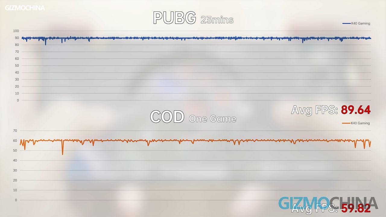 Trải nghiệm PUBG Mobile và COD Mobile trên Xiaomi Redmi K40 Gaming Edition