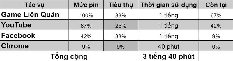 Kết quả bài test pin của iPhone 8 Plus